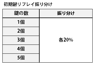ルパン三世リセット恩恵02