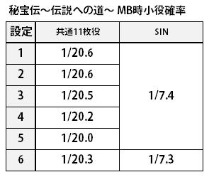 秘宝伝_MB中小役確率
