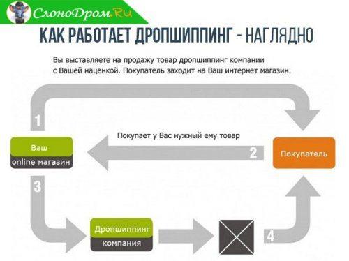 Дропшиппинг поставщики в России