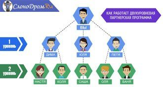 Заработок с помощью парнерских программ