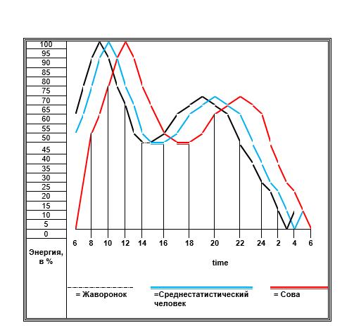 Диаграмма кривые производительности