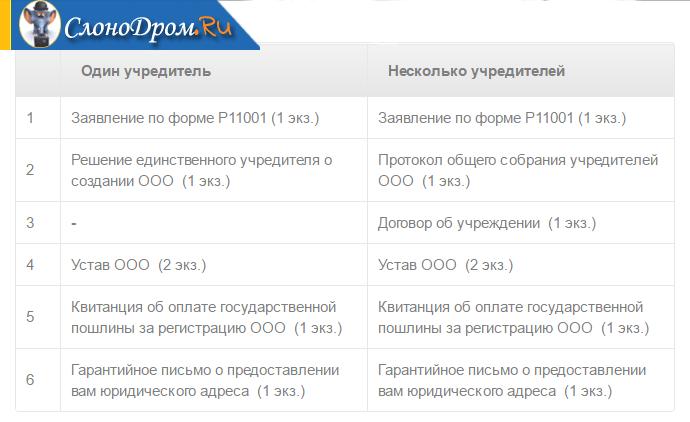 Регистрация ооо самостоятельно один учредитель декларация ндфл 2019 пример