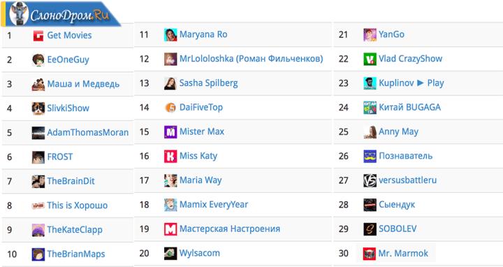 Названия самых популярных каналов на Ютубе