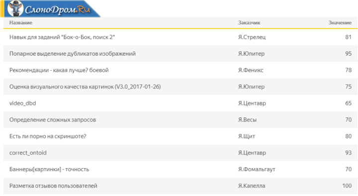 Навыки на Яндекс Толока