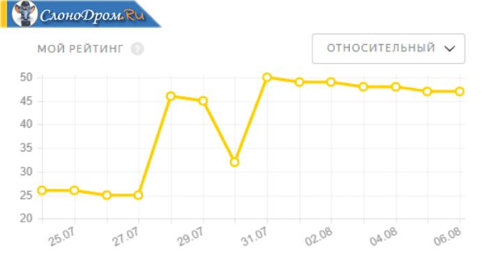 Относительный рейтинг Яндекс Толока