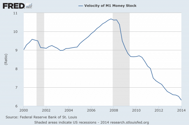 Velocity-Of-Money-M1