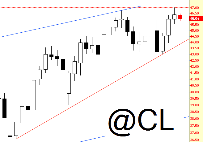 0513-cr, crude oil