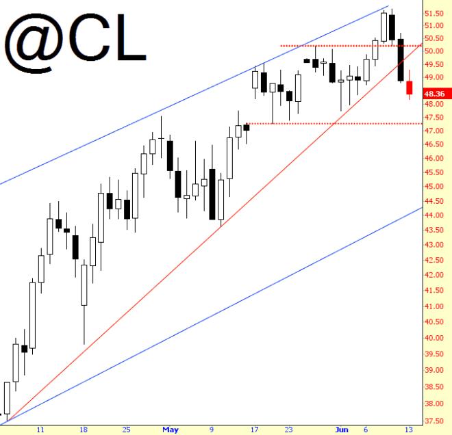 0613-cl, crude oil