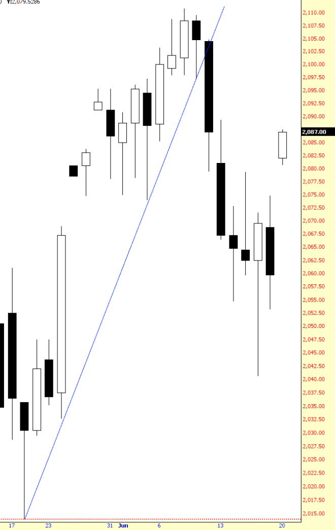 0620-es, stock market