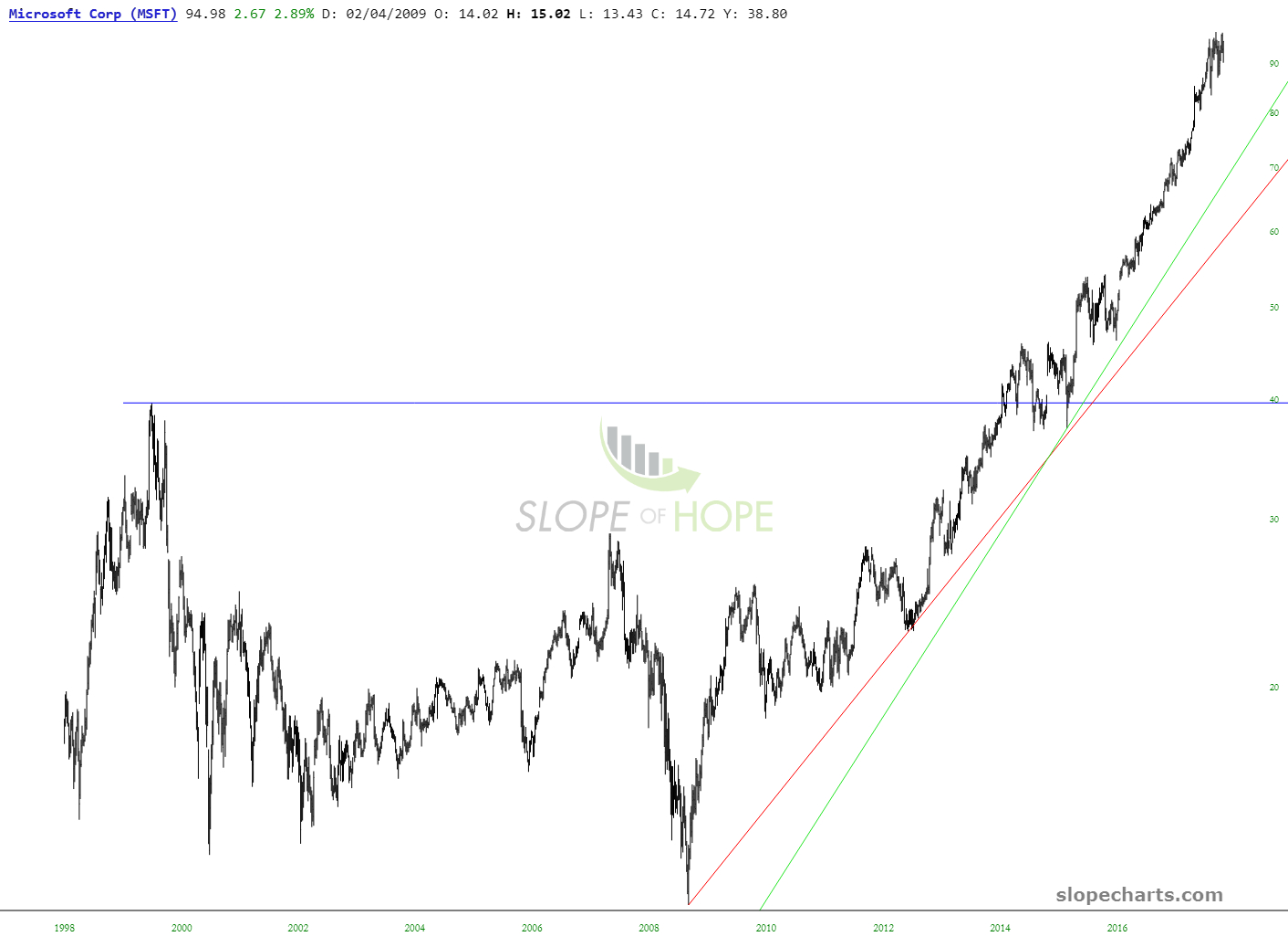 slopechart_MSFT