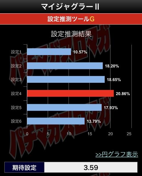 マイジャグラー2判別結果グラフ②