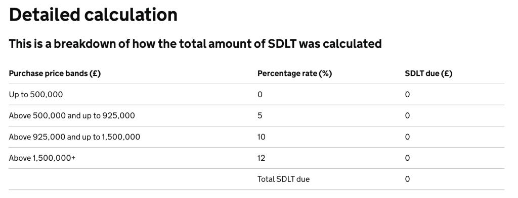 breakdown of tax stamp duty