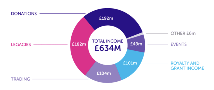 how does cancer research uk make money