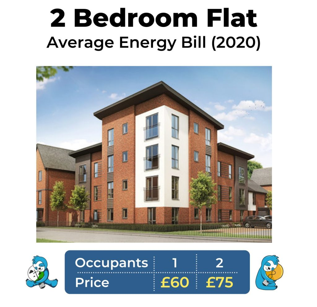 Average gas and electricity bill for a 2 bed flat