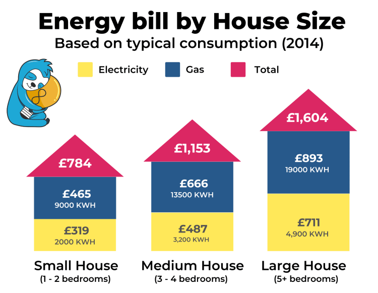 What is the average energy bill in the UK?
