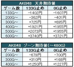 AKB48 天井・ゾーン期待値(暫定版)