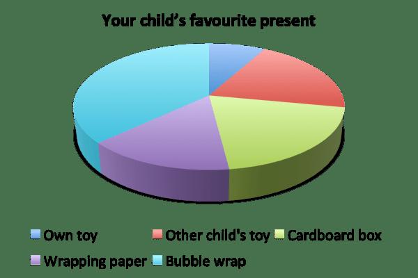 Favourite present