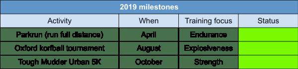 2019 fitness milestones