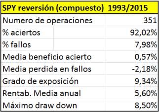 SPY_reversion_compuesto