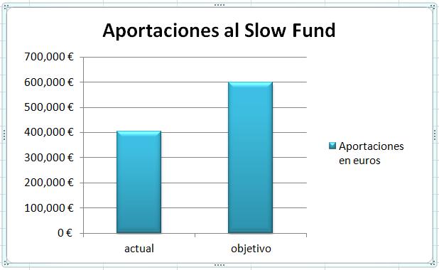 aportaciones-slowfund