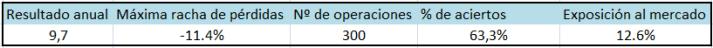 resultados-mean-reversion-80-etfs-2