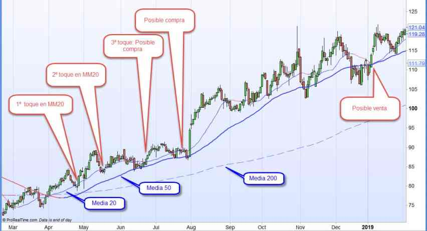 invertir en tendencias