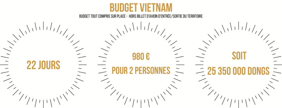 Budget Vietnam 3 semaines