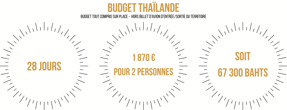 budget Thaïlande un mois