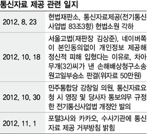"""통신자료 제공 관련 일지 (출처: 한겨레신문 - 수사기관에 고객정보 """"더이상 제공 안해"""")"""
