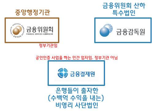 금융위원회, 금융감독원, 금융결제원