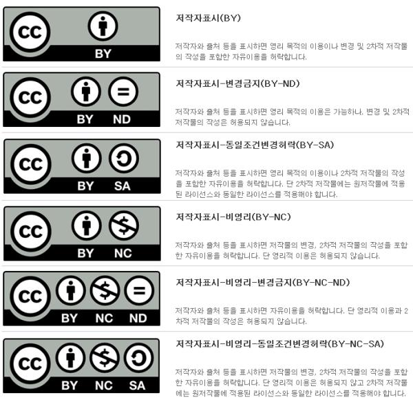 CCL의 6가지 적용 (출처: 2proo Life Story)