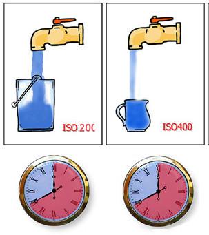 ISO 변화에 따른 조리개 변화
