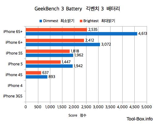 긱벤치 3로 측정한 후 정상화한 아이폰 배터리 점수