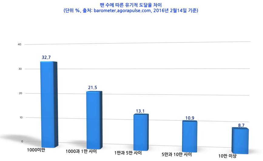 그림1, 팬 수에 따른 유기적 도달율 차이