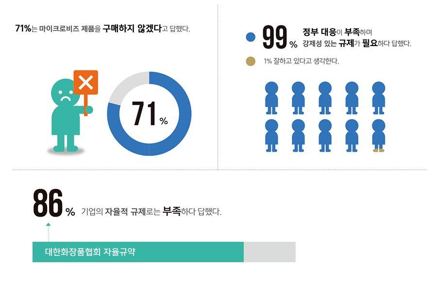 한국리서치 마스터 샘플 패널을 활용한 웹 인터뷰, 대상: 전국 17개 시도 성인 남녀 1,000명, 신뢰 수준: 85%, 표본 오차율: ±3.14%, 2016년 6월 조사