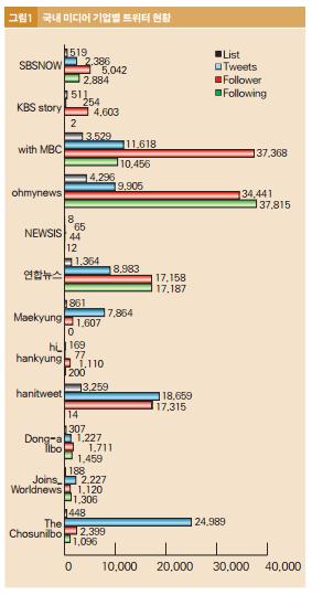 국내 미디어 기업별 트위터 현황. (출처: 국내 미디어 기업의 소셜 미디어활용(2010))