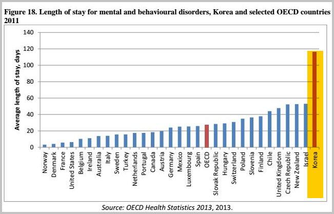 OECD 국가의 정신보건시설 평균 재원일수