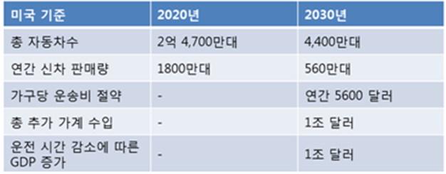 리씽크엑스가 추정한 2030년 까지의 주요 변화