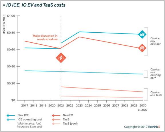 운송비 비교: 신차 구매, 기존 차량 이용, 공유차량 이용 (출처: 리씽크엑스)