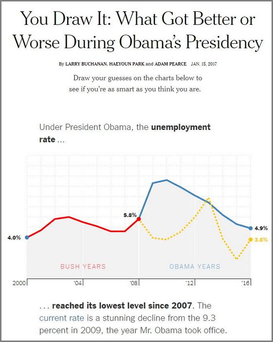 뉴욕타임스, 그래픽 퀴즈. 부시 정부와 오바마 정부의 주요 정책적 지표를 직접 독자가 그래프로 그려서 비교해볼 수 있다. 오바마 정부에 해당하는 기간은 공란으로 비워져 있고, 그것을 직접 독자가 그리면(노란색), 파란색(실제 수치)으로 최종적으로 비교해서 표시해준다.