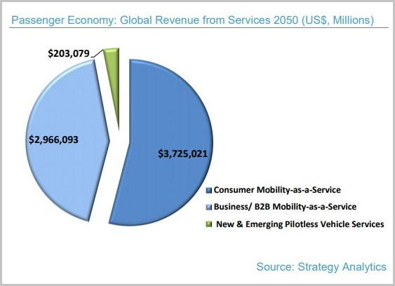 승객 경제 규모 및 비율 (출처: 인텔 보고서)