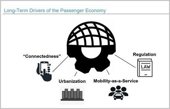 승객 경제로의 변화를 이끄는 주요 요인 (출처: 인텔 보고서)