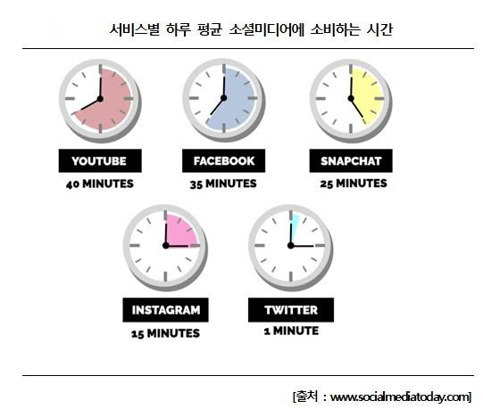소셜미디어 소비 시간