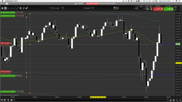 Missed early out opportunity. Day trading provides little time for decisions.