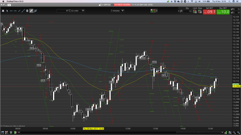 Beginners, incorrectly, look to trade reversals in trends. Here is a day trading chart with several trend entries.