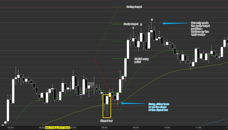 Day trading encourages early entries, but we wait for an early entry that has a 60% or better probability of success.