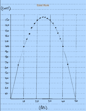 The bell curve provides a day trading amount per pip solution.