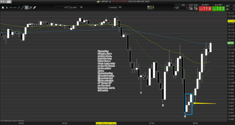 Before entry think day trading market cycle, probability and context.