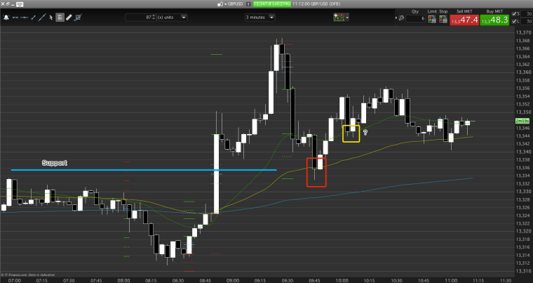 Support at the red box and the yellow box negate a breakout short on this day trading chart.