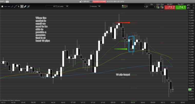If the market is small, measure the prior leg with our day trading GLEM.